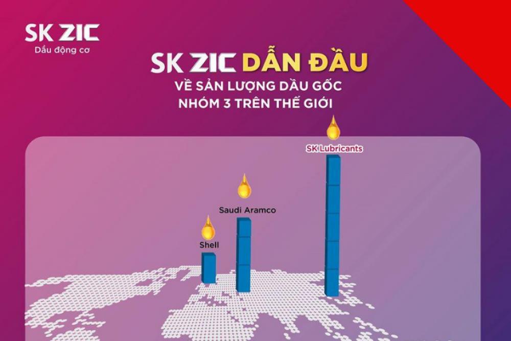SK Lubricants đứng đầu thế giới về sản lượng dầu gốc nhóm III