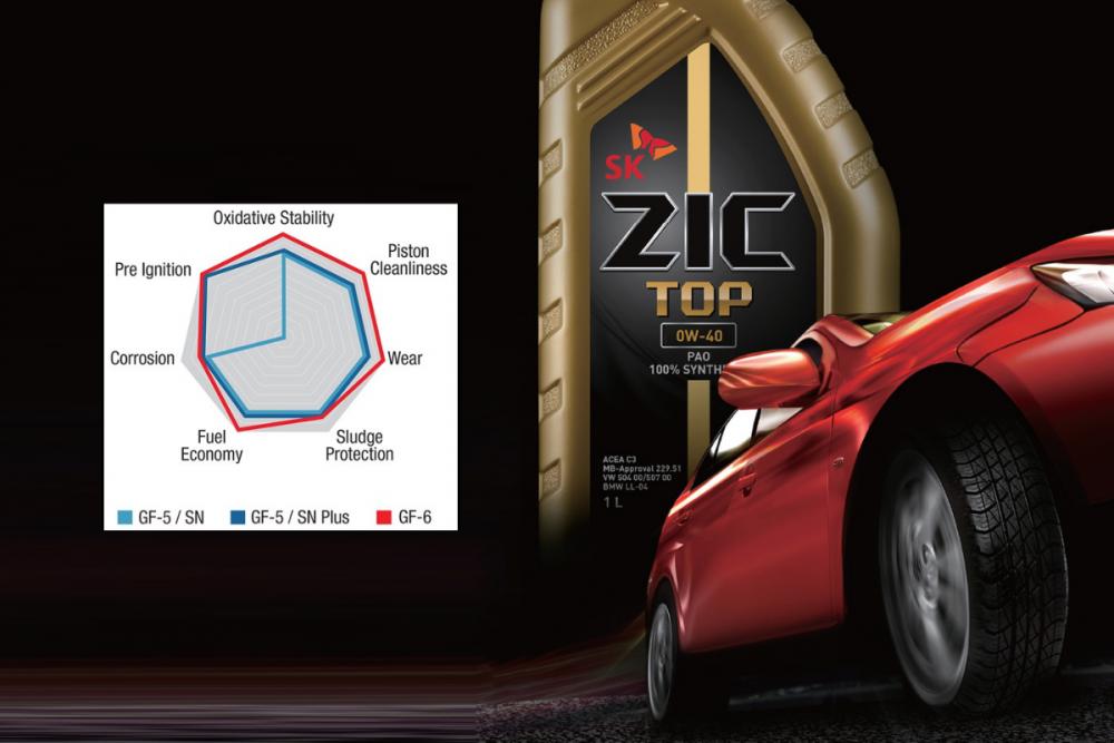 API và ILSAC giới thiệu các tiêu chuẩn dầu nhớt mới